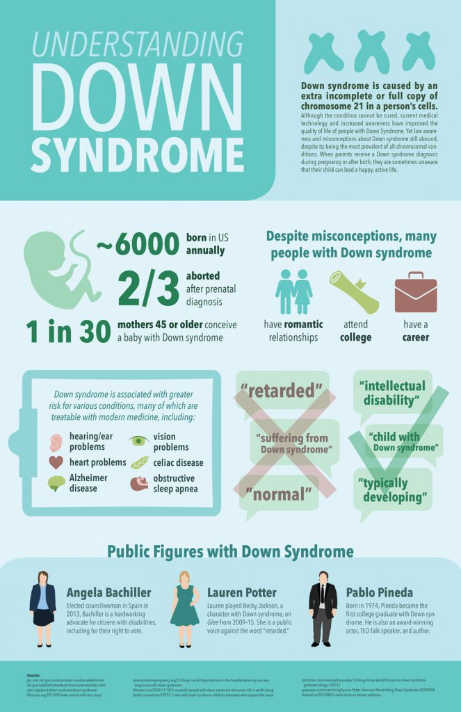 Down Syndrome Infographic